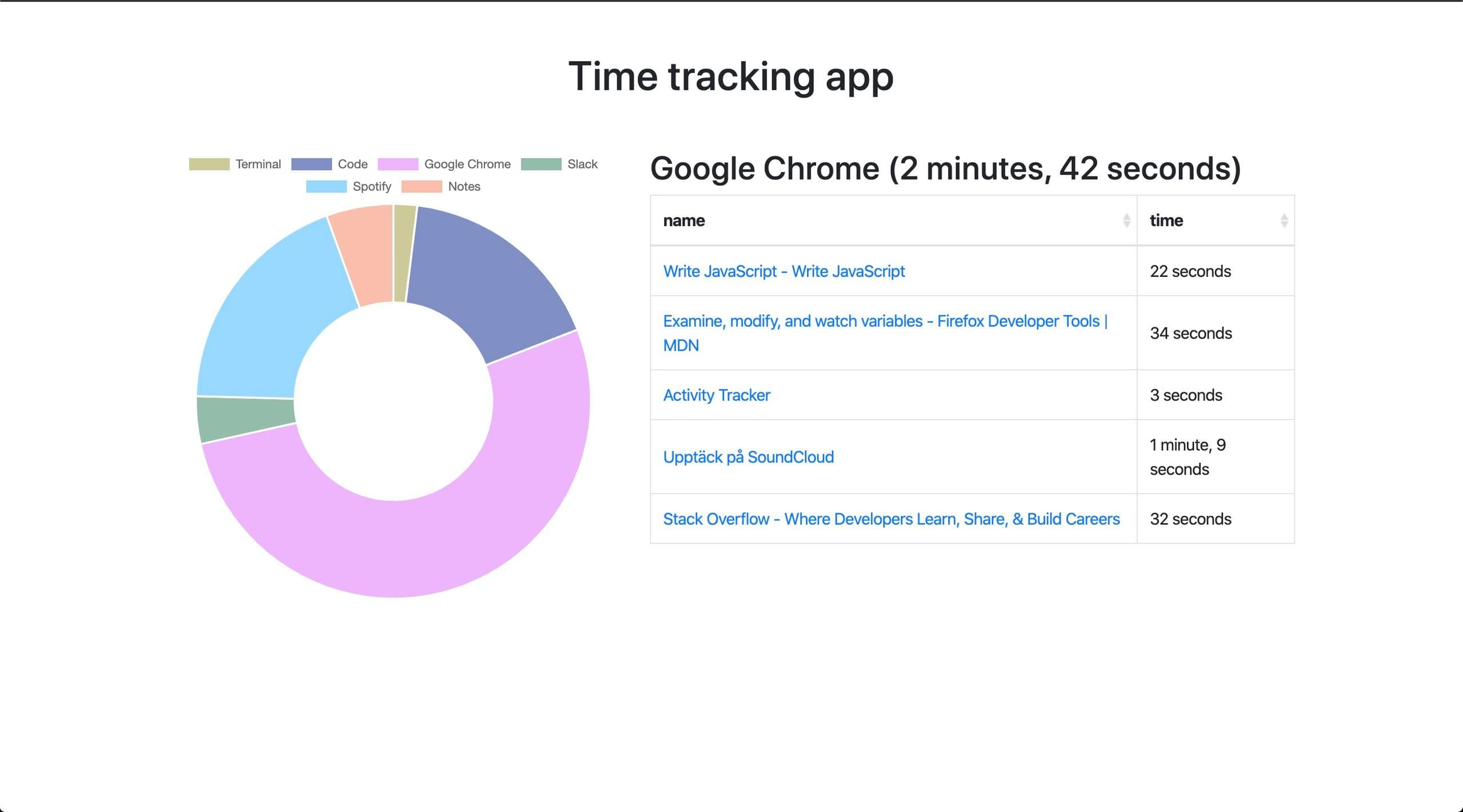 App automatic time tracking in node.js